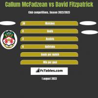 Callum McFadzean vs David Fitzpatrick h2h player stats