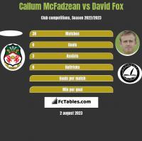 Callum McFadzean vs David Fox h2h player stats