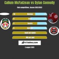 Callum McFadzean vs Dylan Connolly h2h player stats