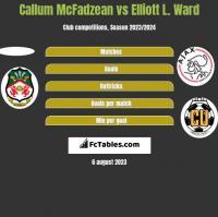 Callum McFadzean vs Elliott L. Ward h2h player stats