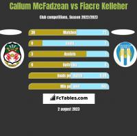 Callum McFadzean vs Fiacre Kelleher h2h player stats