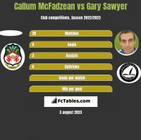 Callum McFadzean vs Gary Sawyer h2h player stats