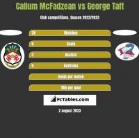 Callum McFadzean vs George Taft h2h player stats