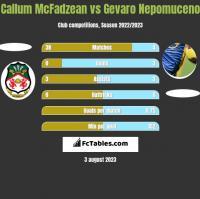 Callum McFadzean vs Gevaro Nepomuceno h2h player stats