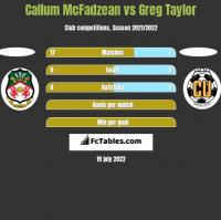 Callum McFadzean vs Greg Taylor h2h player stats