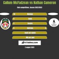 Callum McFadzean vs Nathan Cameron h2h player stats