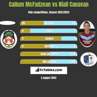 Callum McFadzean vs Niall Canavan h2h player stats