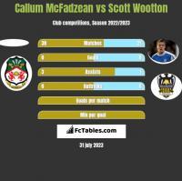 Callum McFadzean vs Scott Wootton h2h player stats