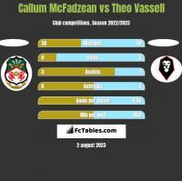 Callum McFadzean vs Theo Vassell h2h player stats