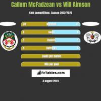 Callum McFadzean vs Will Aimson h2h player stats