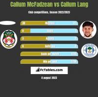 Callum McFadzean vs Callum Lang h2h player stats