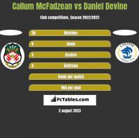 Callum McFadzean vs Daniel Devine h2h player stats