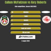 Callum McFadzean vs Kory Roberts h2h player stats
