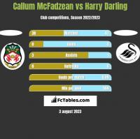 Callum McFadzean vs Harry Darling h2h player stats