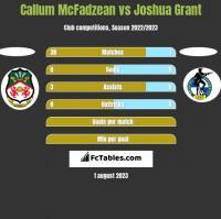 Callum McFadzean vs Joshua Grant h2h player stats