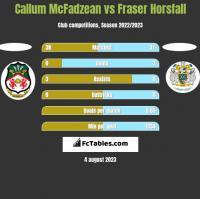 Callum McFadzean vs Fraser Horsfall h2h player stats