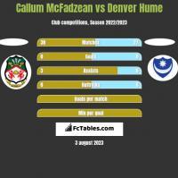 Callum McFadzean vs Denver Hume h2h player stats