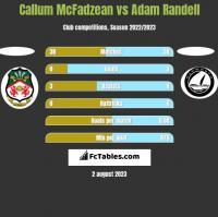 Callum McFadzean vs Adam Randell h2h player stats