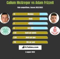 Callum McGregor vs Adam Frizzell h2h player stats