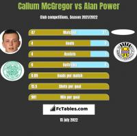 Callum McGregor vs Alan Power h2h player stats