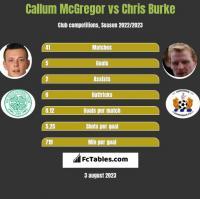 Callum McGregor vs Chris Burke h2h player stats