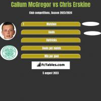 Callum McGregor vs Chris Erskine h2h player stats