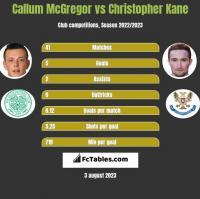 Callum McGregor vs Christopher Kane h2h player stats