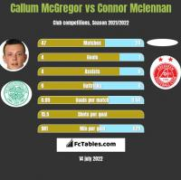Callum McGregor vs Connor Mclennan h2h player stats