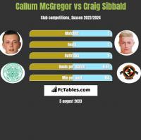 Callum McGregor vs Craig Sibbald h2h player stats
