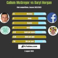 Callum McGregor vs Daryl Horgan h2h player stats