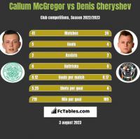 Callum McGregor vs Denis Cheryshev h2h player stats