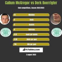 Callum McGregor vs Derk Boerrigter h2h player stats
