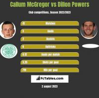 Callum McGregor vs Dillon Powers h2h player stats