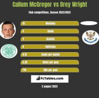 Callum McGregor vs Drey Wright h2h player stats