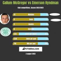 Callum McGregor vs Emerson Hyndman h2h player stats