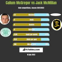 Callum McGregor vs Jack McMillan h2h player stats