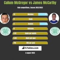 Callum McGregor vs James McCarthy h2h player stats