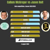 Callum McGregor vs Jason Holt h2h player stats
