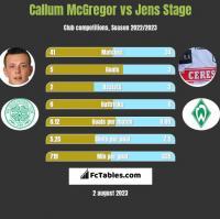 Callum McGregor vs Jens Stage h2h player stats