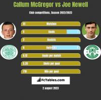 Callum McGregor vs Joe Newell h2h player stats