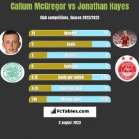 Callum McGregor vs Jonathan Hayes h2h player stats