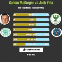 Callum McGregor vs Josh Vela h2h player stats
