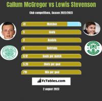 Callum McGregor vs Lewis Stevenson h2h player stats
