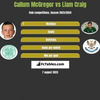Callum McGregor vs Liam Craig h2h player stats