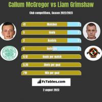 Callum McGregor vs Liam Grimshaw h2h player stats