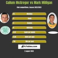 Callum McGregor vs Mark Milligan h2h player stats