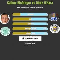 Callum McGregor vs Mark O'Hara h2h player stats