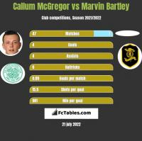 Callum McGregor vs Marvin Bartley h2h player stats