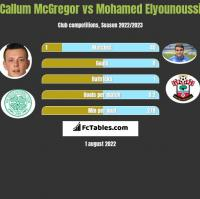 Callum McGregor vs Mohamed Elyounoussi h2h player stats