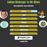 Callum McGregor vs Nir Bitton h2h player stats